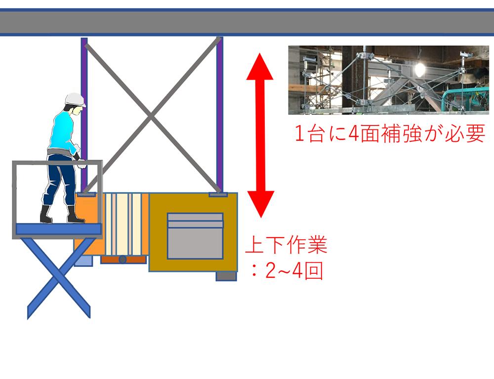 ⑤耐震用の補強材を取付ける