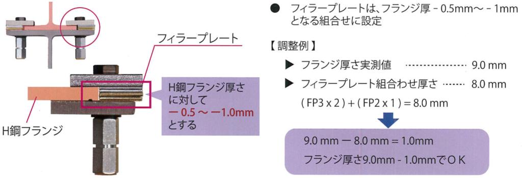 フィラープレートの調整方法